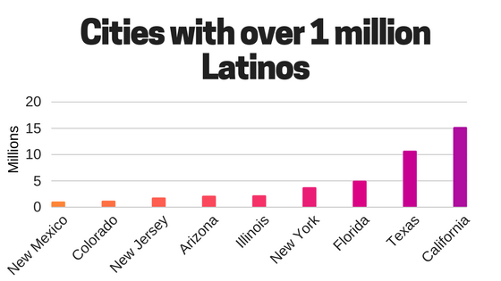 Cities with over 1 million Latinos